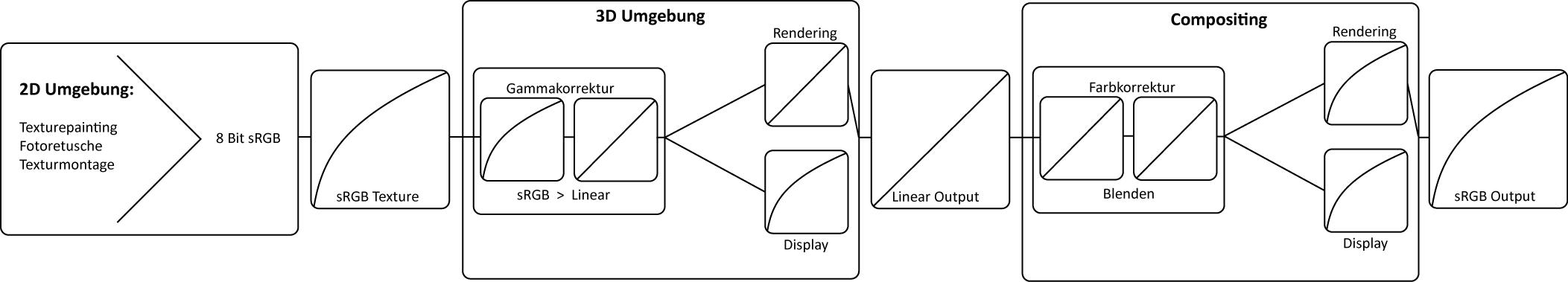 linearer_Workflow